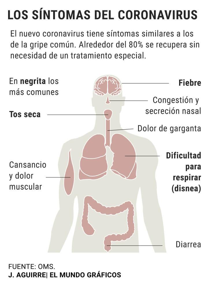 Cáncer y coronavirus. Pacientes en seguimiento 2